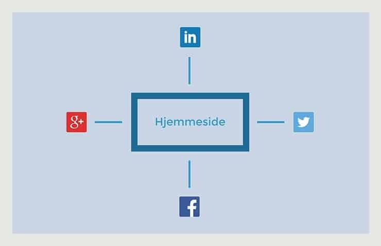 Anbefalinger fra Sociale Medier